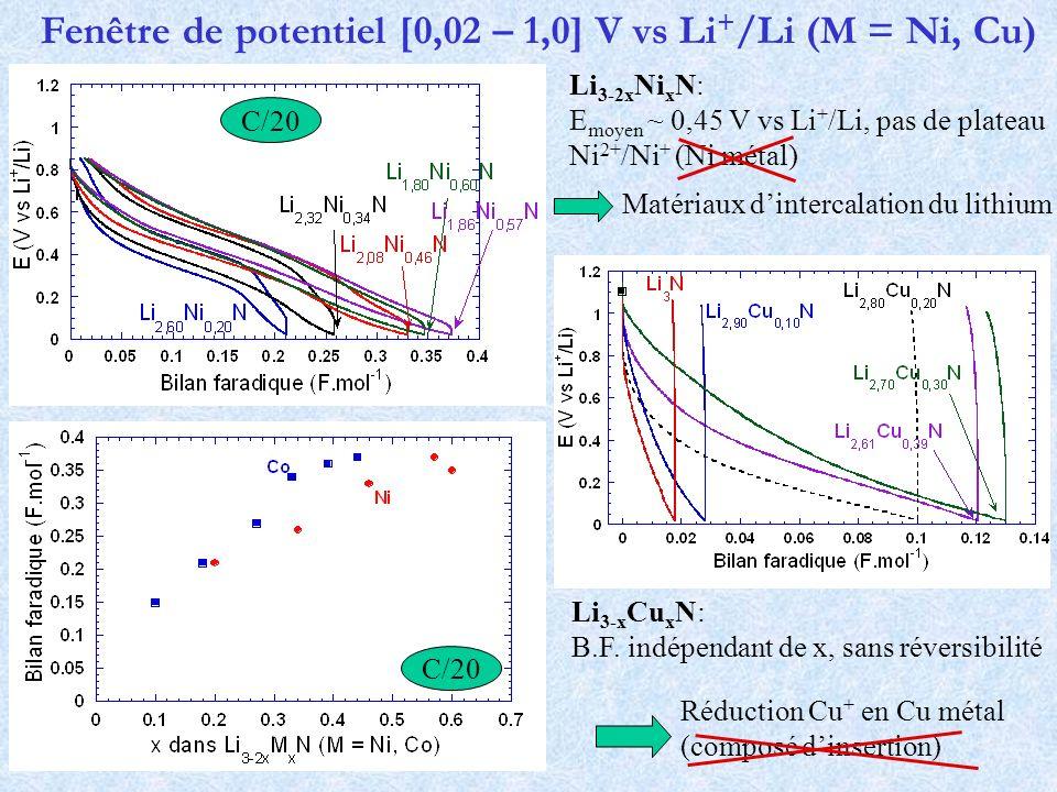 Fenêtre de potentiel [0,02 – 1,0] V vs Li+/Li (M = Ni, Cu)